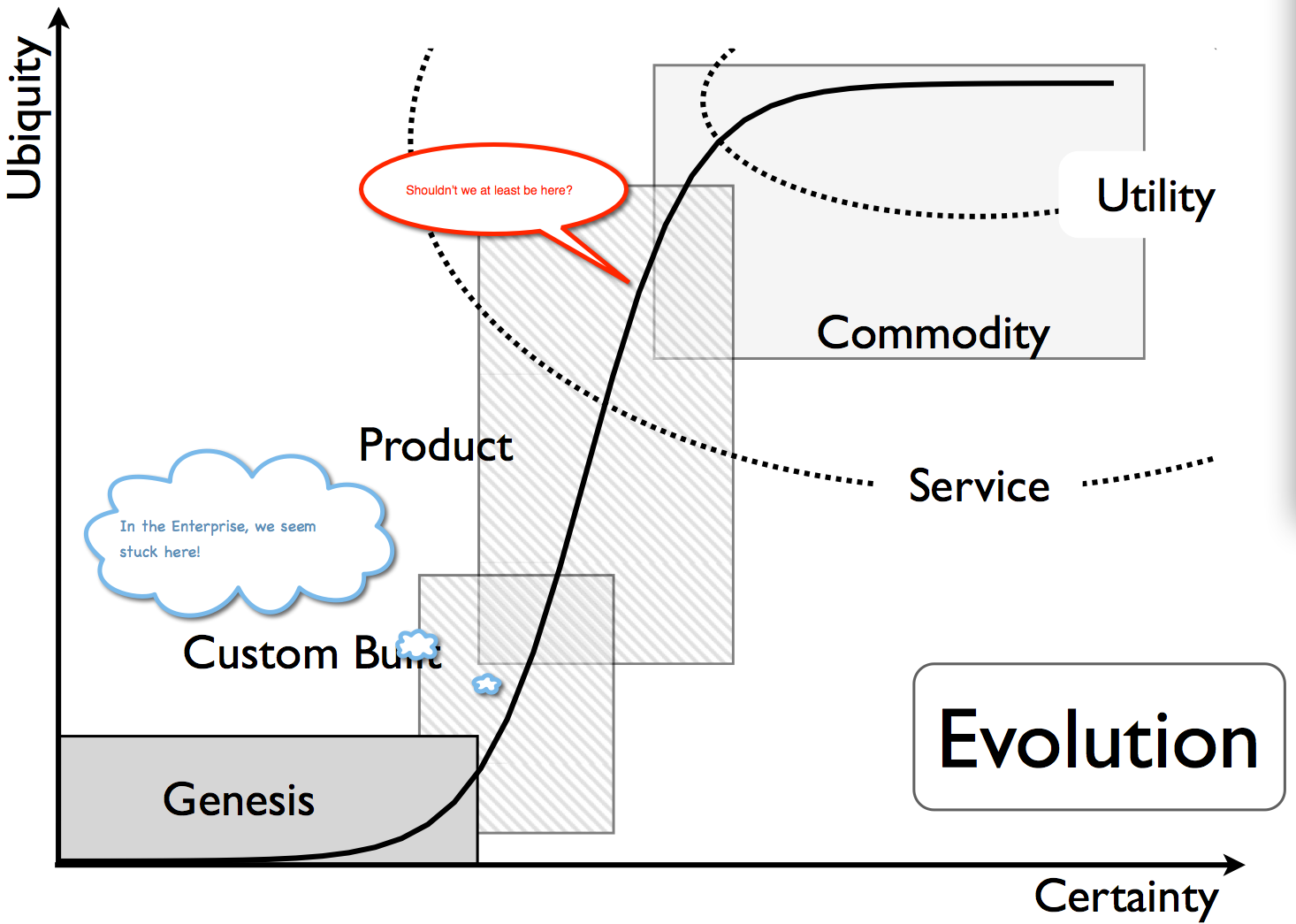 data centers and the  forced  march to an iaas utility